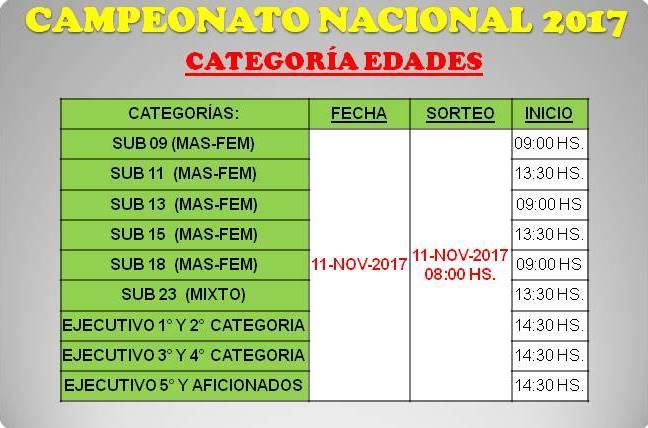 CAMPEONATO NACIONAL 2017 - EDADES
